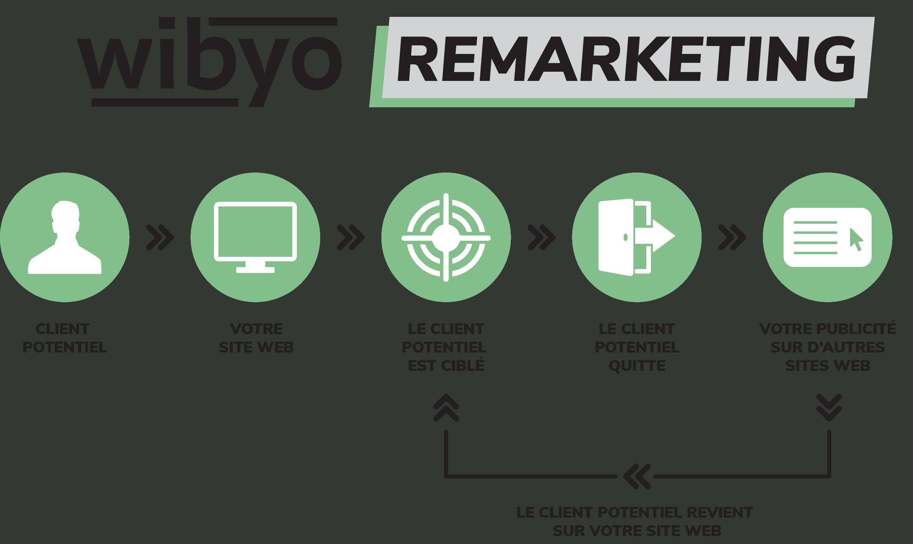 Qu'est ce que le ReMarketing ?